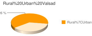 Valsad census population